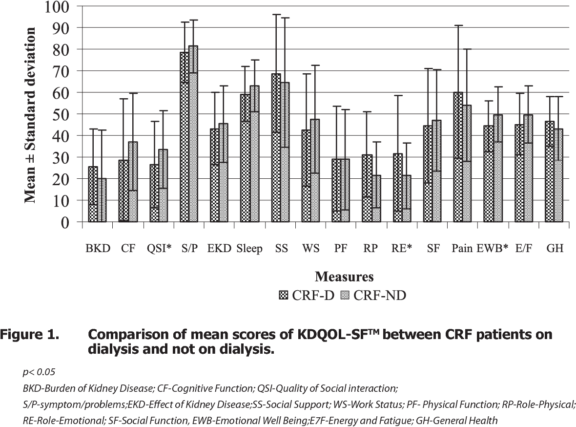 Pdf Assessment Of Quality Of Life In Chronic Renal Failure Patients In India Semantic Scholar