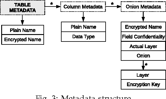 Performance and Cost Evaluation of an Adaptive Encryption