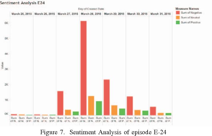 TV ratings vs  social media engagement: Big social data