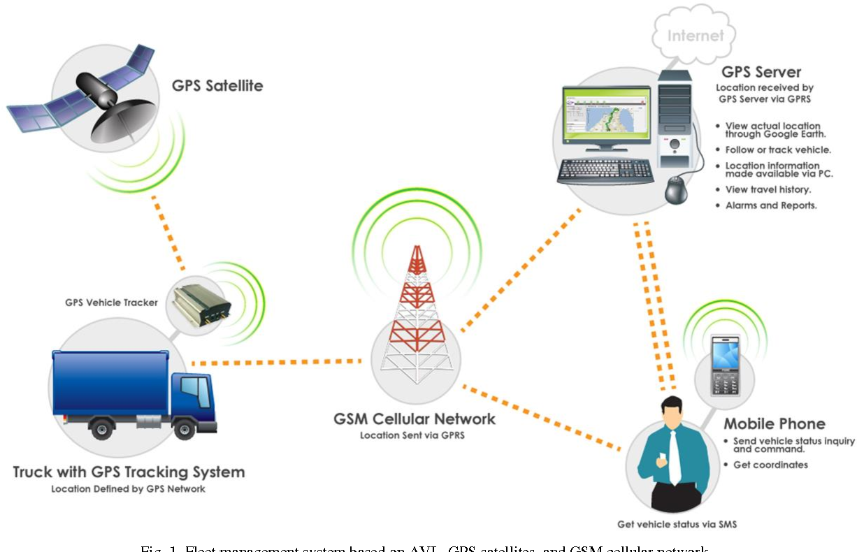 Figure 1 From Design And Implementation Of A Fleet Management System Using Novel Gps Glonass Tracker And Web Based Software Semantic Scholar