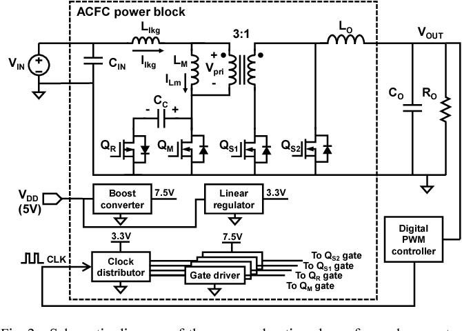 Figure 2 from A 12V-to-0 9V active-clamp forward converter