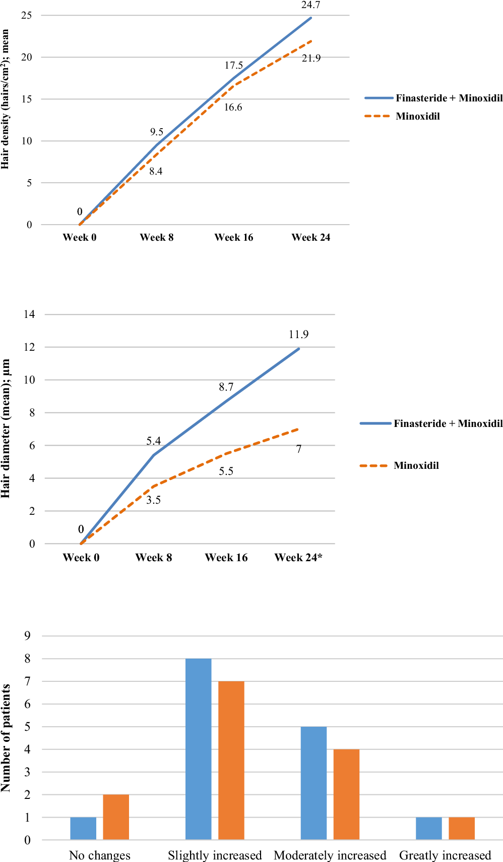 Figure 1 From Efficacy Of Topical Combination Of 0 25 Finasteride And 3 Minoxidil Versus 3 Minoxidil Solution In Female Pattern Hair Loss A Randomized Double Blind Controlled Study Semantic Scholar