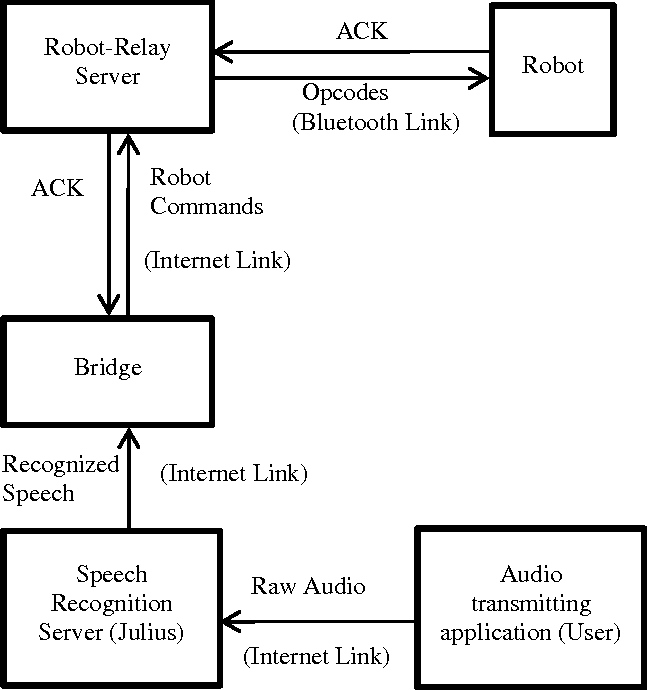 Figure 2 from A Speech Recognition Client-Server Model for Control of  Multiple Robots | Semantic ScholarSemantic Scholar