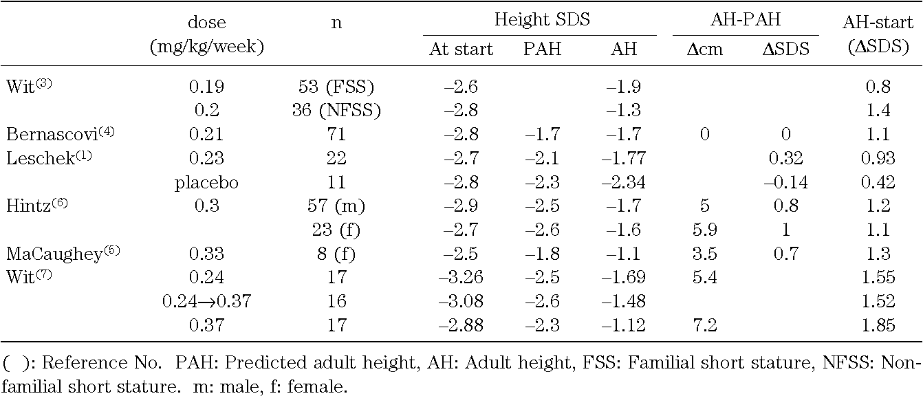 Table 3 from No Improvement of Adult Height in Non-growth