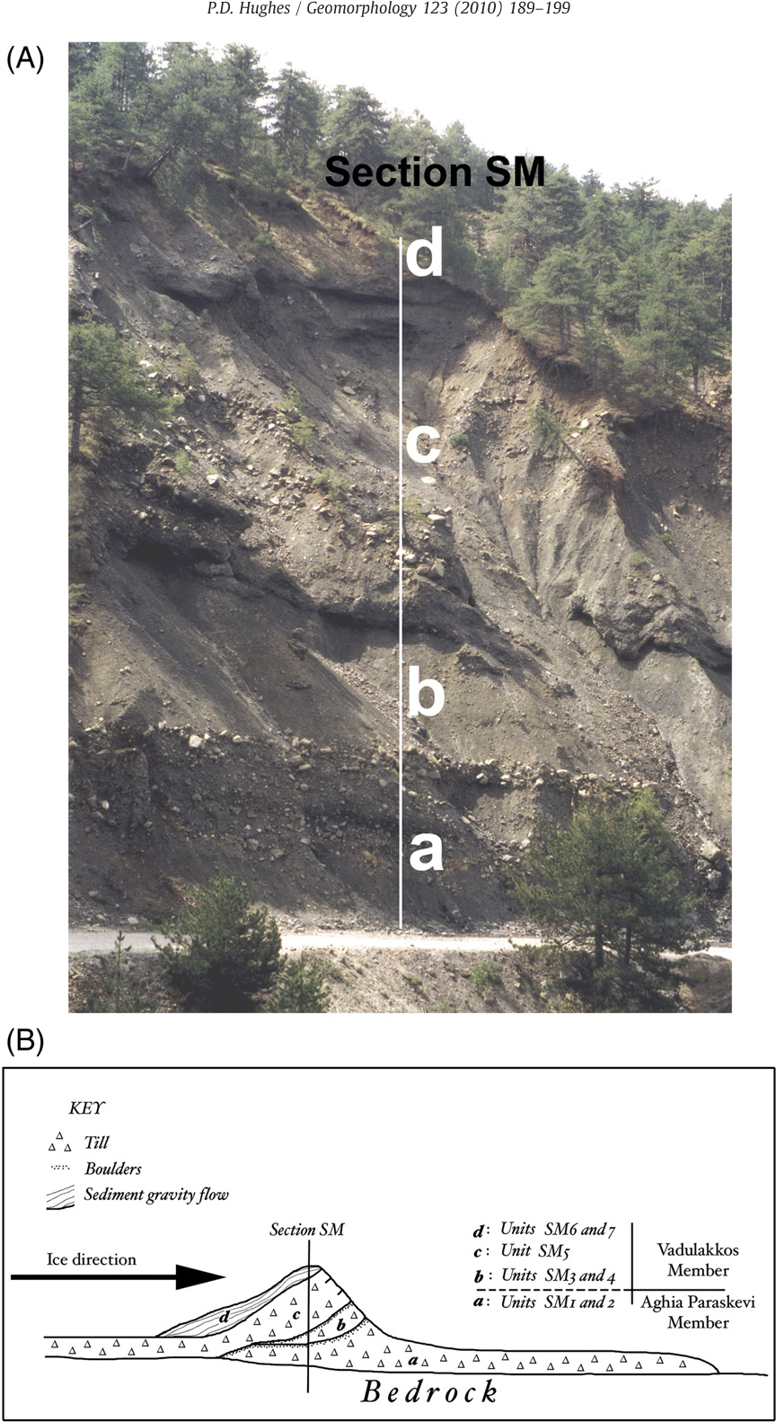 Geomorphology and Quaternary stratigraphy: the roles of