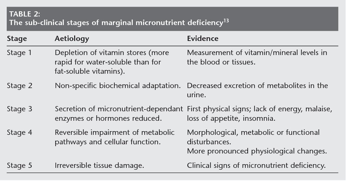 Table 2 From The Role Of Vitamins And Minerals In Energy Metabolism And Well Being Semantic Scholar