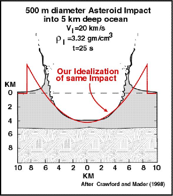 Figure 3 from Asteroid Impact Tsunami: A Probabilistic