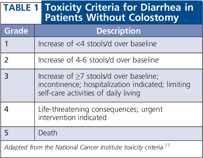 Pdf Managing Chronic Diarrhea With Colorectal Cancer Semantic Scholar