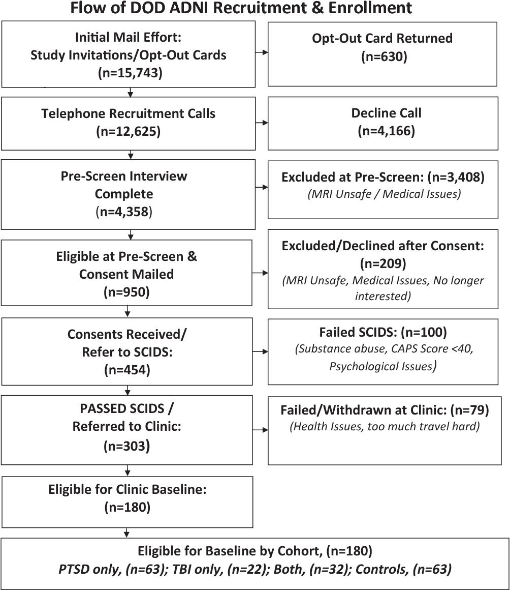 Effects of traumatic brain injury and posttraumatic stress