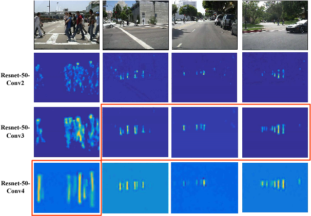 Figure 4 from Small-scale Pedestrian Detection Based on