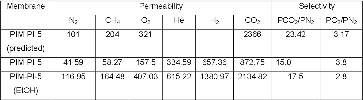 table 2.8