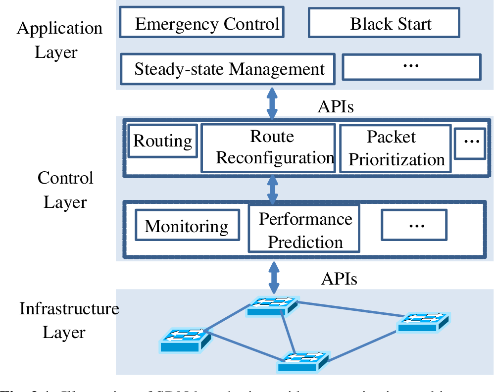 PDF] Resilient Microgrids through Software-Defined