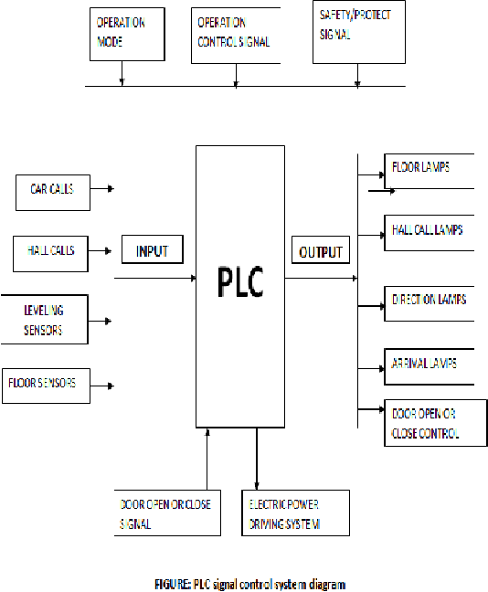 Design Of A Plc Based Elevator Control System