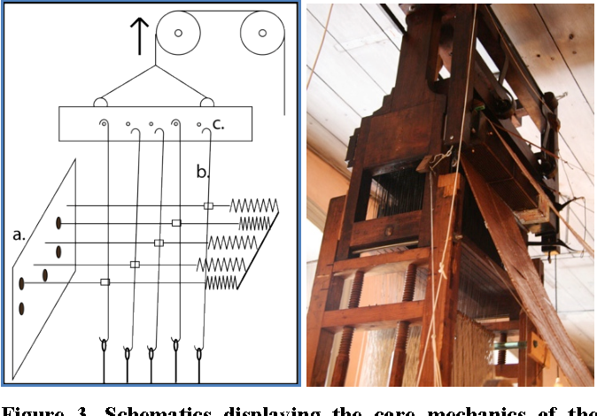 Figure 1 from Revisiting the jacquard loom: threads of