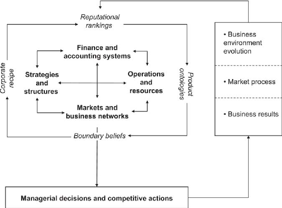 Figure 1 from Strategic management of business model