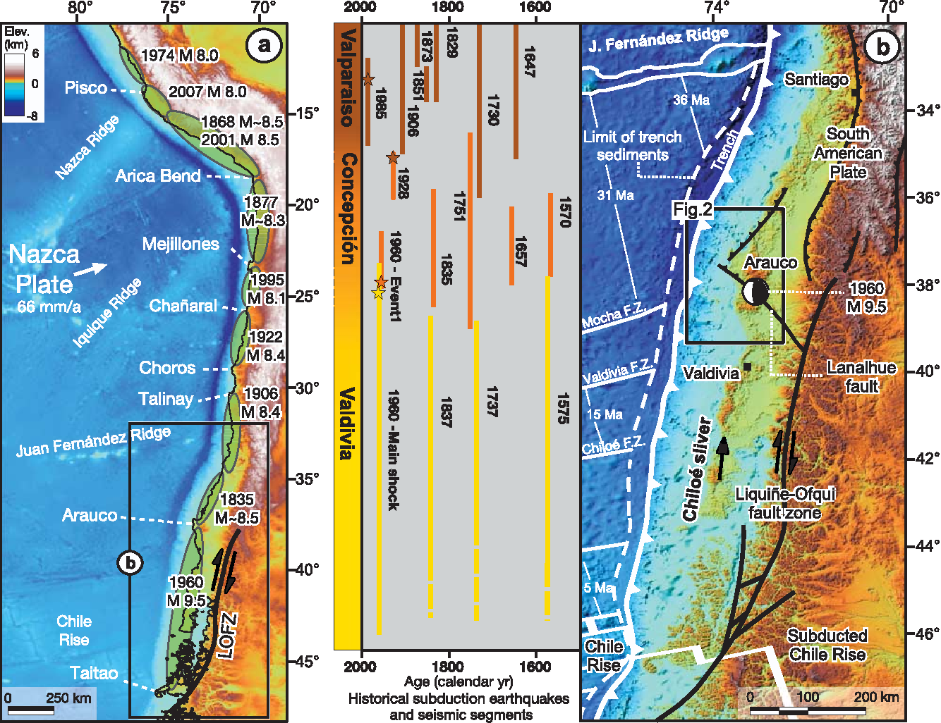 Figure 1 from Segmentation of megathrust rupture zones from