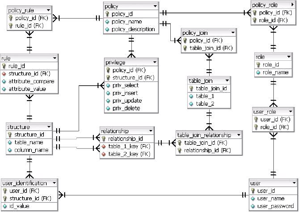Figure 4 from A Dynamic Query-Rewriting Mechanism for Role
