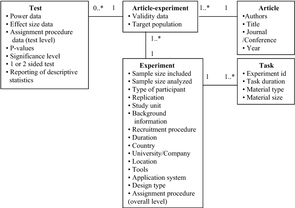 Pdf Quality Of Design Analysis And Reporting Of Software Engineering Experiments A Systematic Review Semantic Scholar