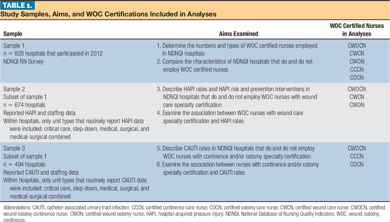 Relationship Of Wound Ostomy And Continence Certified
