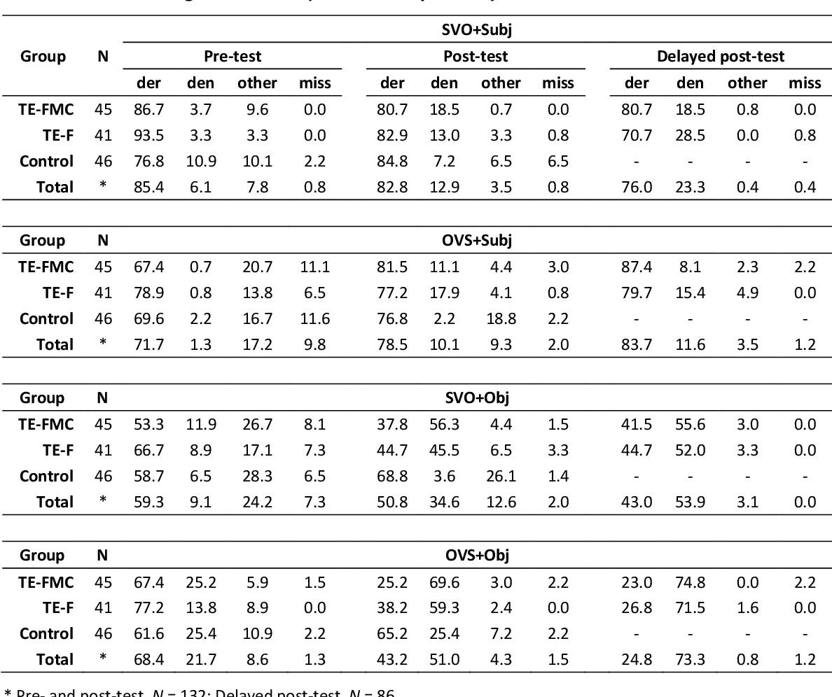 table 4.14