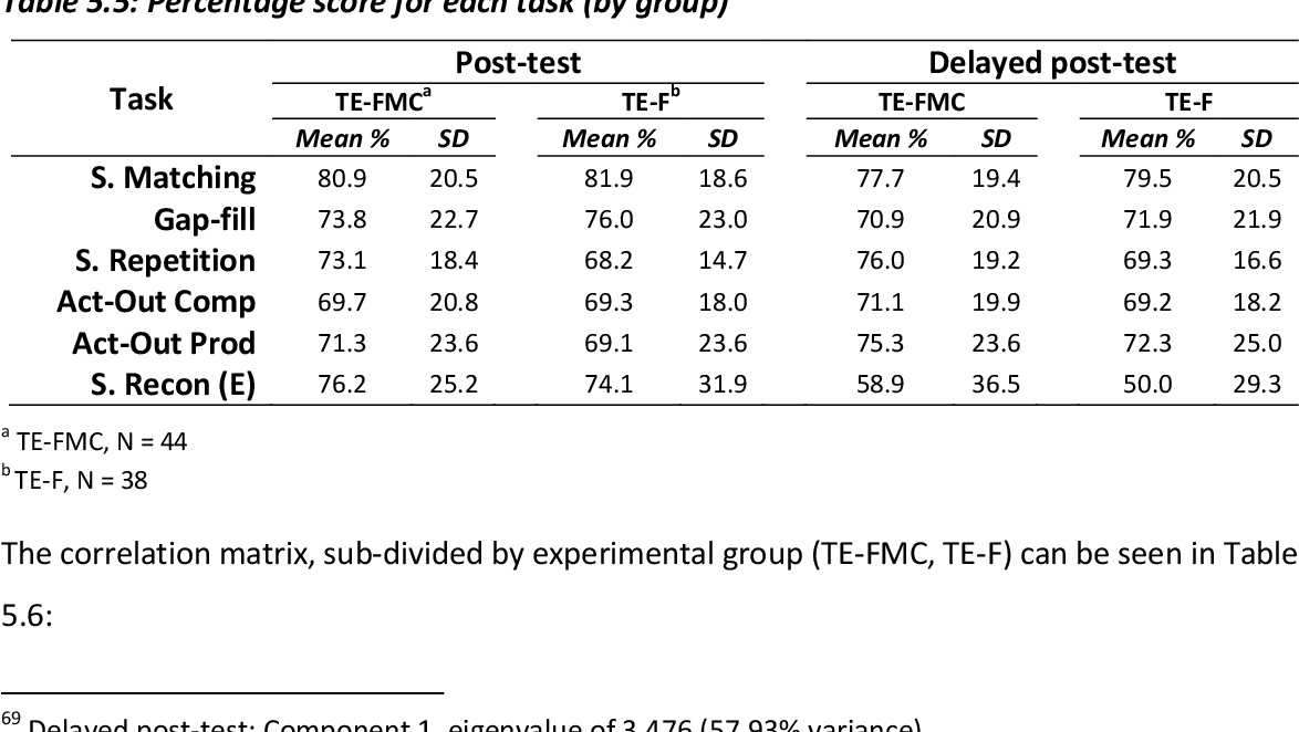 table 5.5