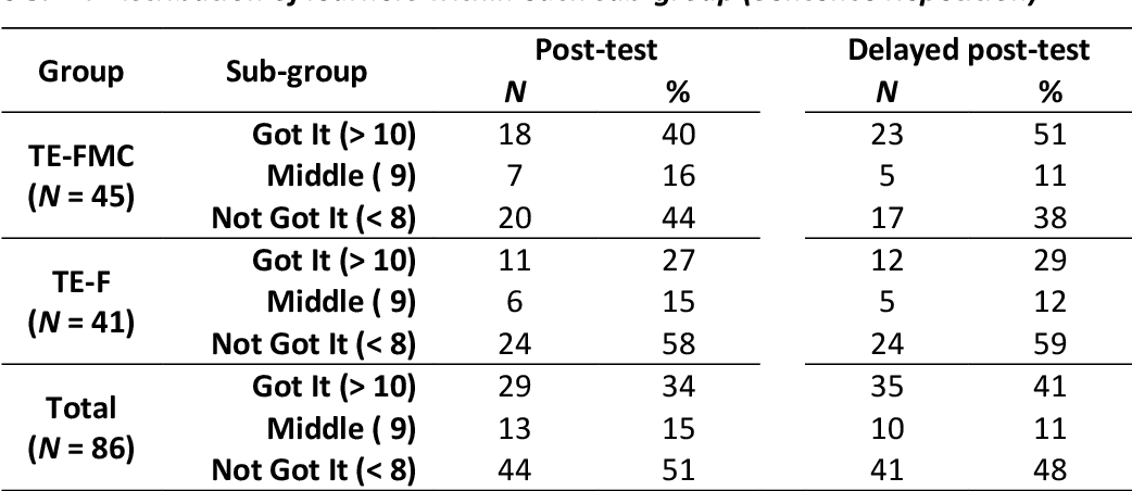 table 5.21