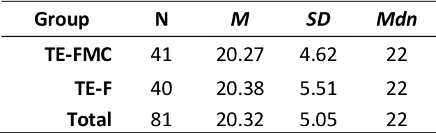 table 5.27