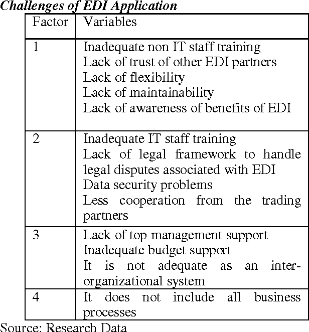 Table 4 10 from The benefits and challenges of electronic