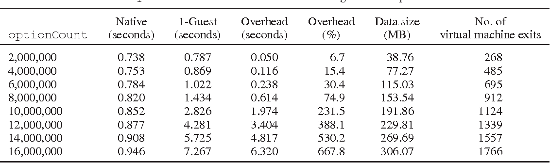 Table VII from Enabling OpenCL support for GPGPU in Kernel