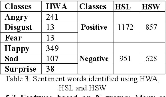 PDF] Mood Classification of Hindi Songs based on Lyrics