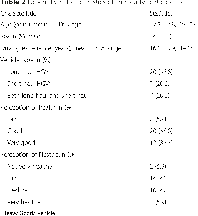 Truck drivers' perceptions on wearable devices and health