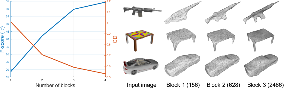 Figure 6 from Pixel2Mesh: Generating 3D Mesh Models from