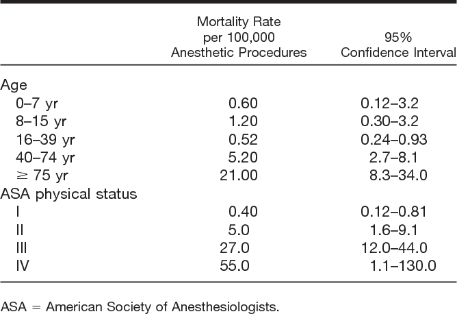 Table 2 from Survey of anesthesia-related mortality in