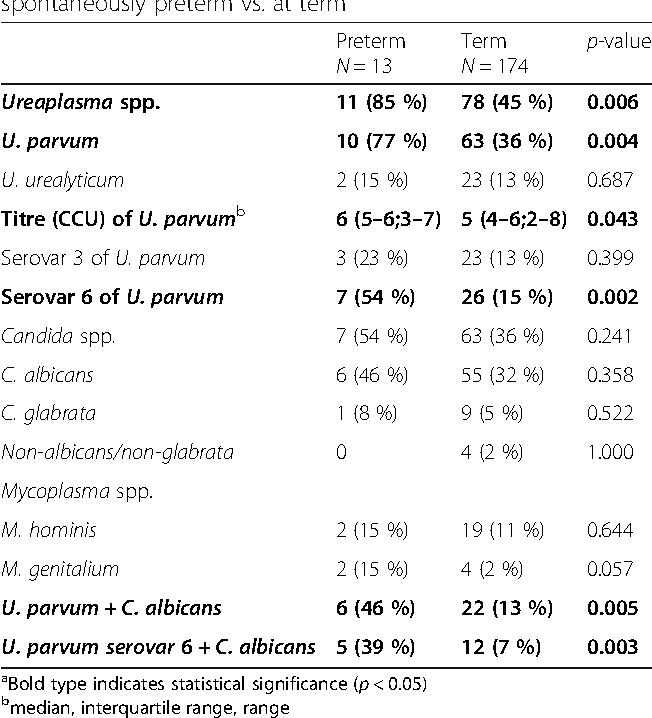 Table 4 from Ureaplasma parvum genotype, combined vaginal