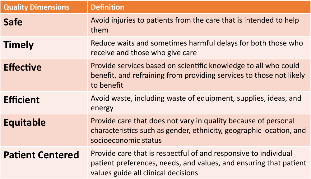 Figure 3 from Quality Improvement in Health Care: The Role