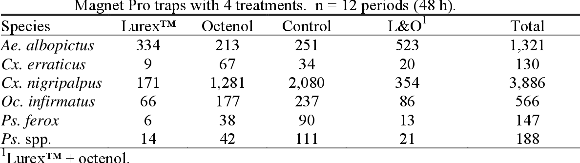 Table 3-5 from RESPONSE OF Aedes albopictus (DIPTERA