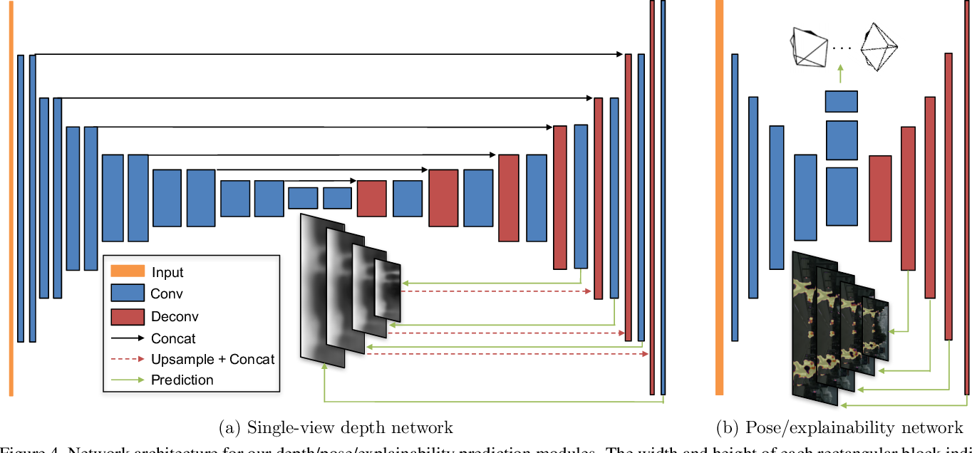 Figure 4 from Unsupervised Learning of Depth and Ego-Motion