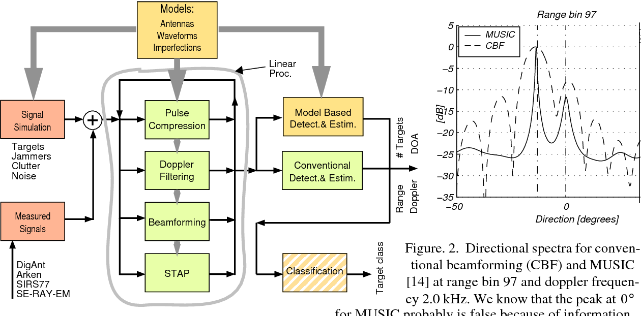 Figure 2 from The design, development and use of a Matlab