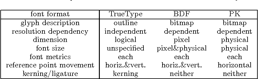 Figure 7 from A general purpose font module for multilingual