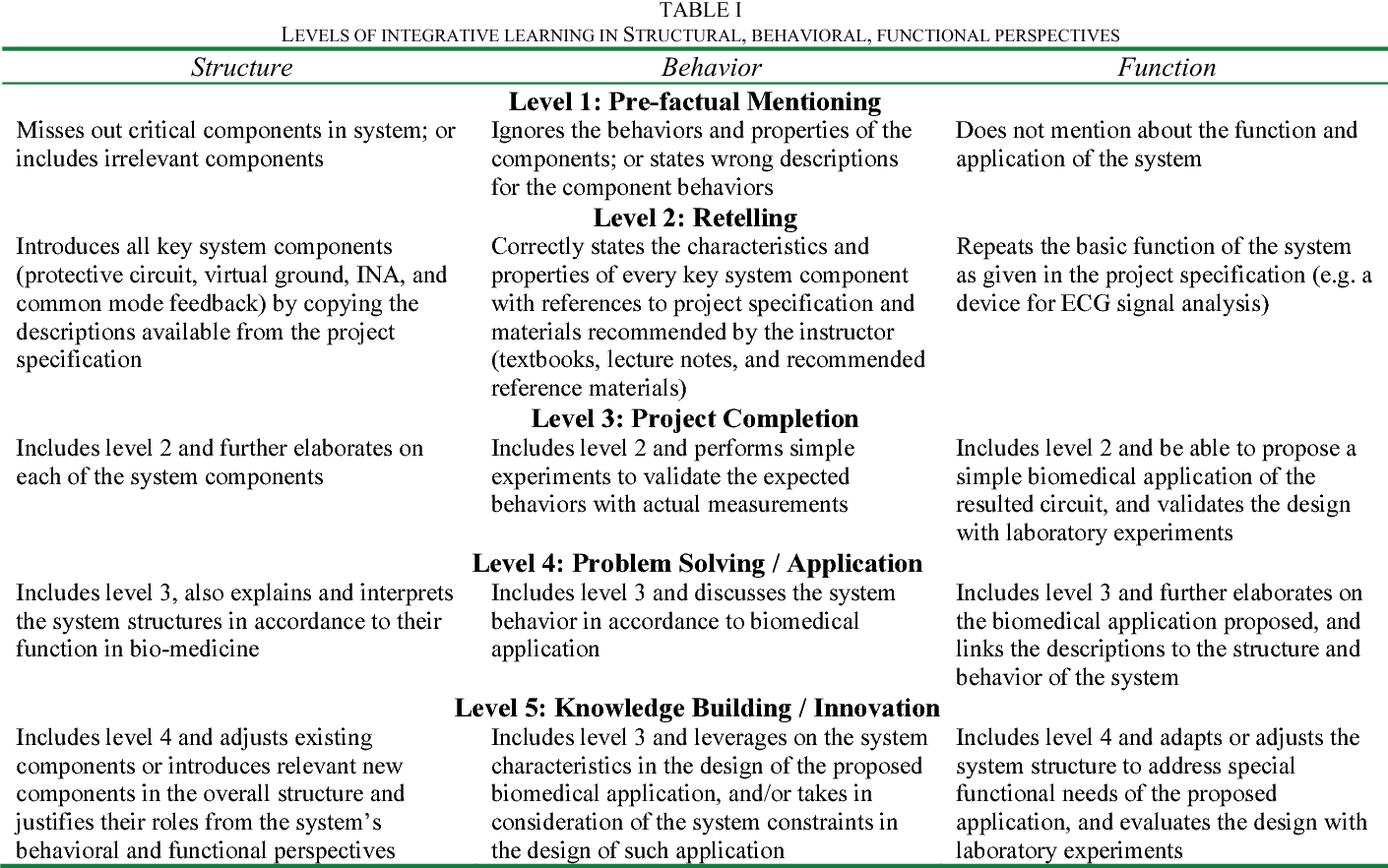 Table I From Assessing Students Integrative Learning In