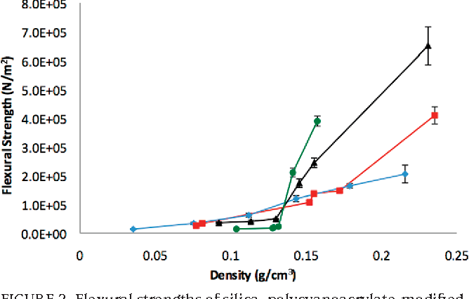 Figure 2 from Strong, low-density nanocomposites by chemical