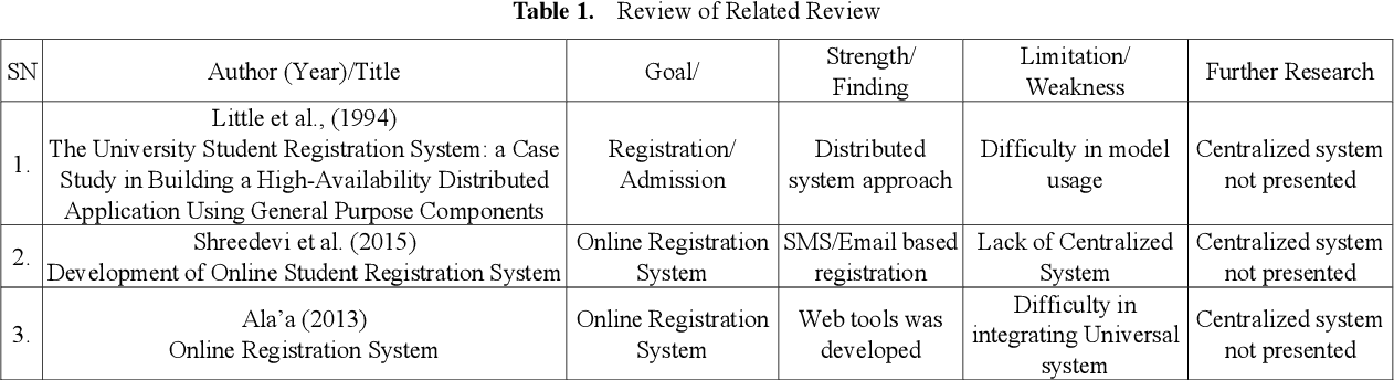 Table 1 from Universal Electronic Student Course