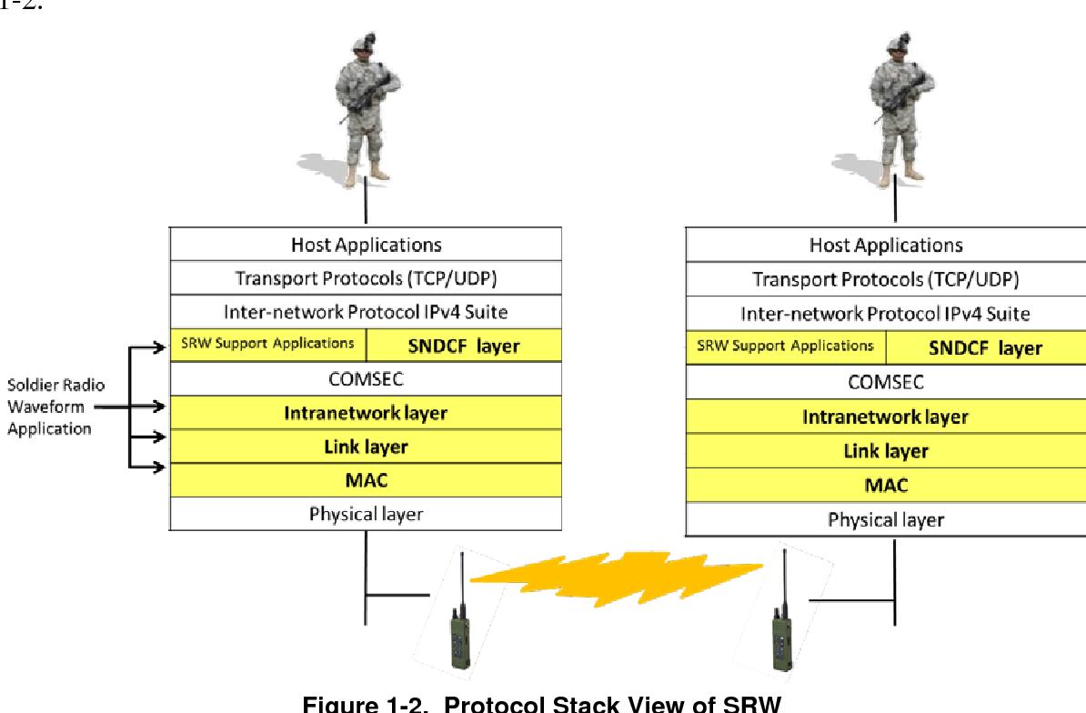 PDF] Analysis of Soldier Radio Waveform Performance in