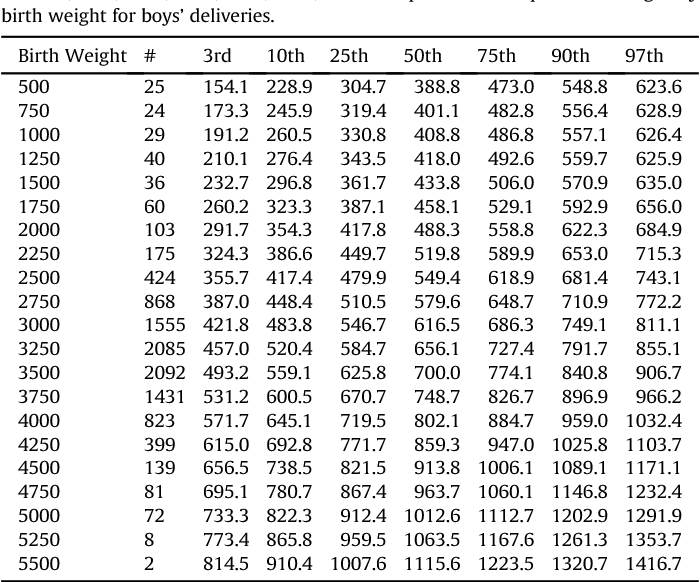Placenta weight percentile curves for singleton and twins