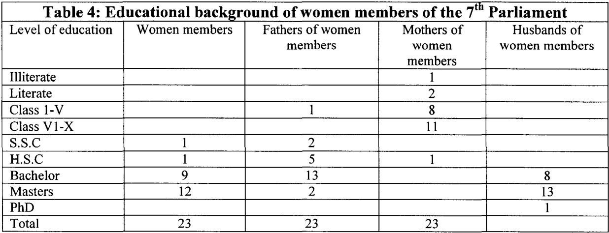 Table 4 from Problems of Women's Political Participation in