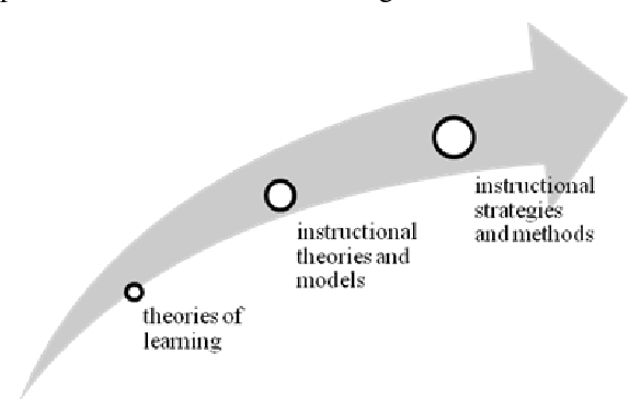 Pdf Instructional Design Approaches Types And Trends A Foundation For Postmodernism Instructional Design Semantic Scholar