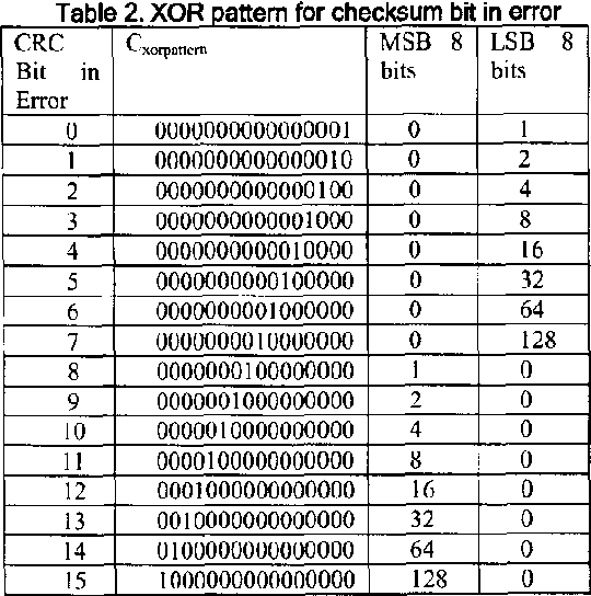 Table 2 from Single bit error correction implementation in
