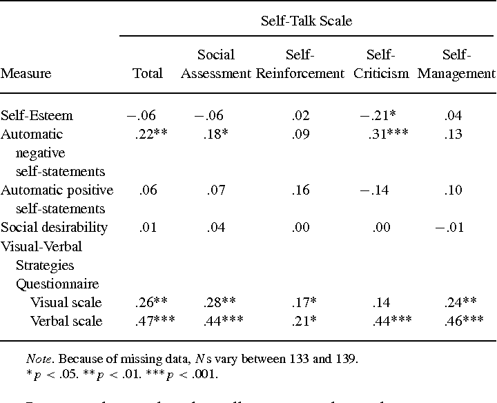 The self-talk scale: development, factor analysis, and