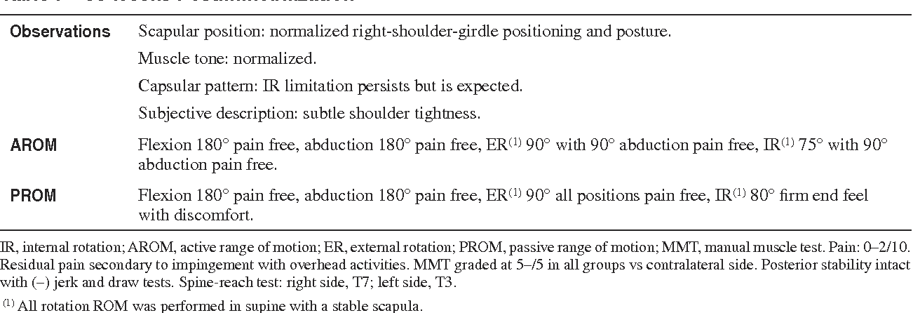 PDF] Posterior glenohumeral thermal capsulorraphy, capsular ...