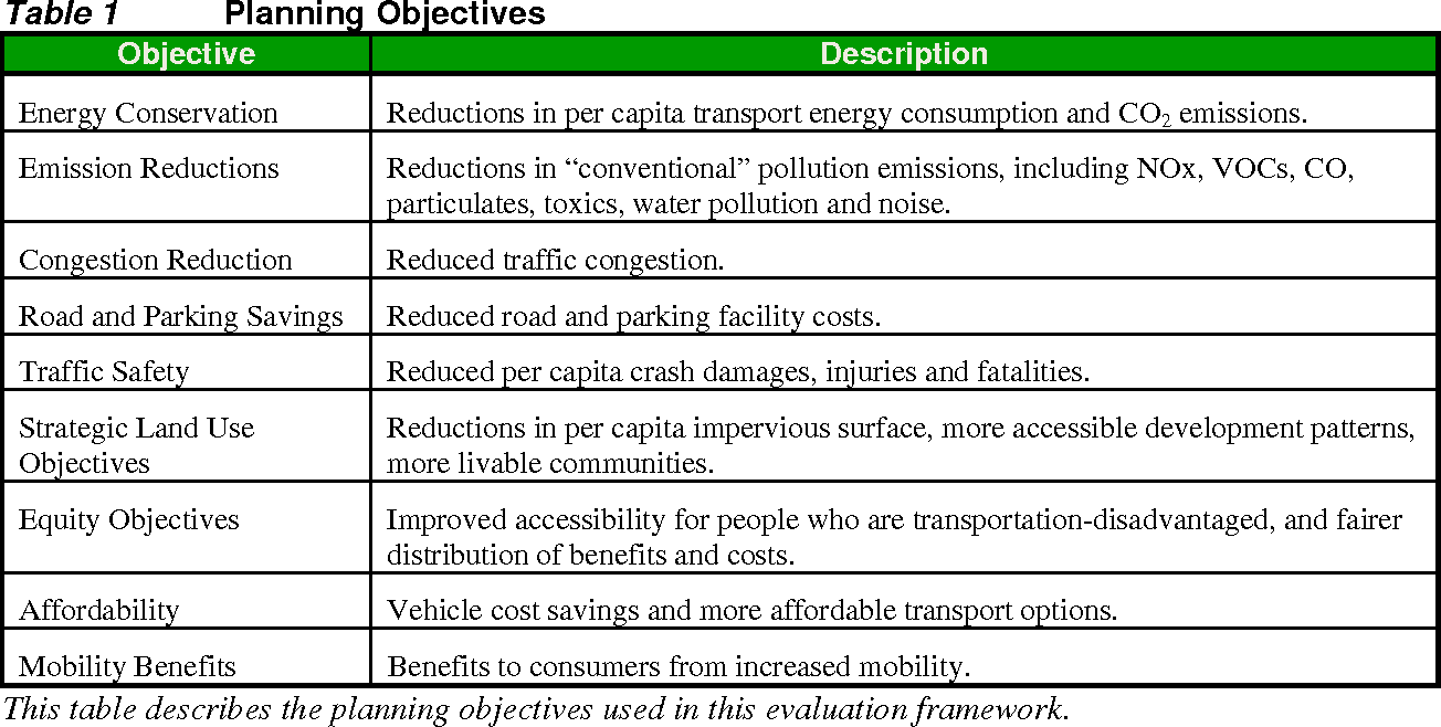 Table 1 from Efficient vehicles versus efficient